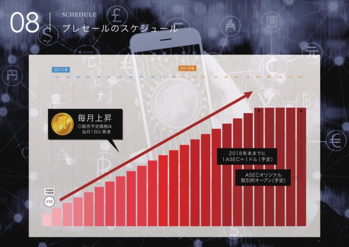 ASEC COINの販売価格推移の画像イメージ