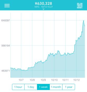 ノヴォグラッツ氏の報道により高騰するビットコイン