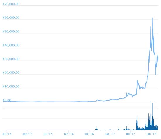 moneroコイン チャート画像
